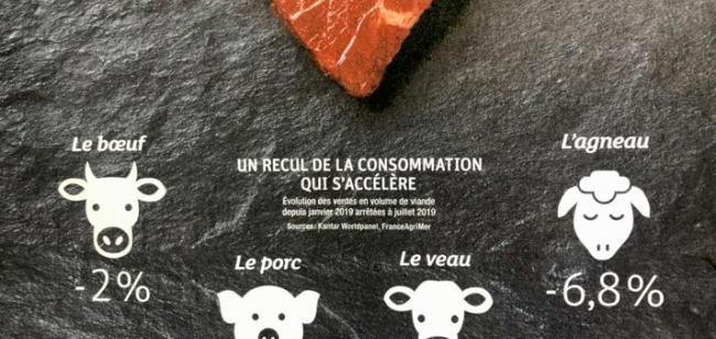 Consommation viande France 2020